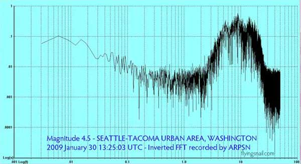 magnitude 4.5 Puget Sound Inverted FFT