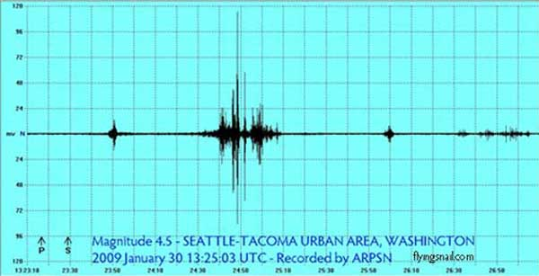 magnitude 4.5 Puget Sound Washington