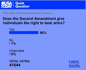 USA Today Poll on 2nd Amendment