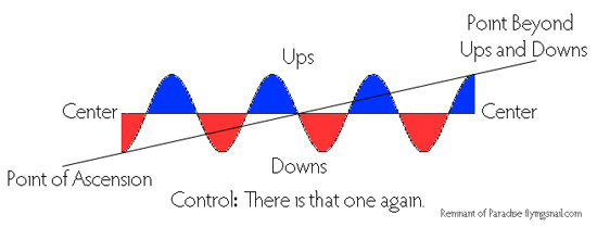 Beyond Ups and Downs using a sine wave