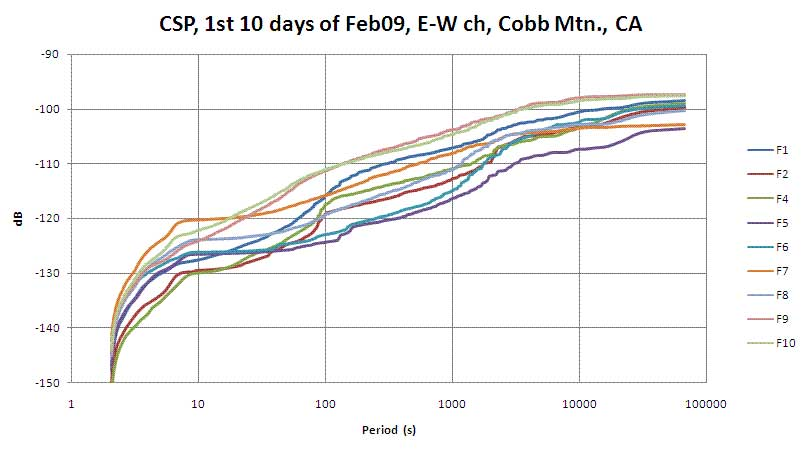 FFT-CSP of First 10 days of February, Cobb [Mountain] Ca.