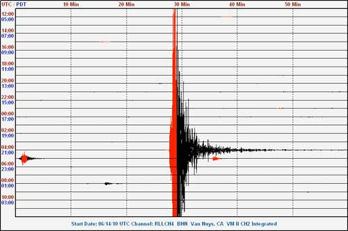 5.7 Magnitude San Diego earthquake as seen from Van Nuys, CA Public Seismic Network