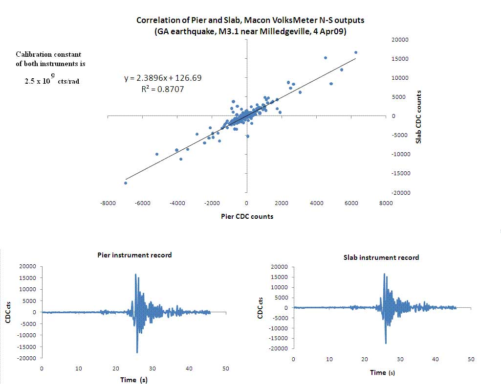 N-S Correlation of Macon, GA Pier VolksMeter & Slab VolksMeter - 200904.04 - M3.1