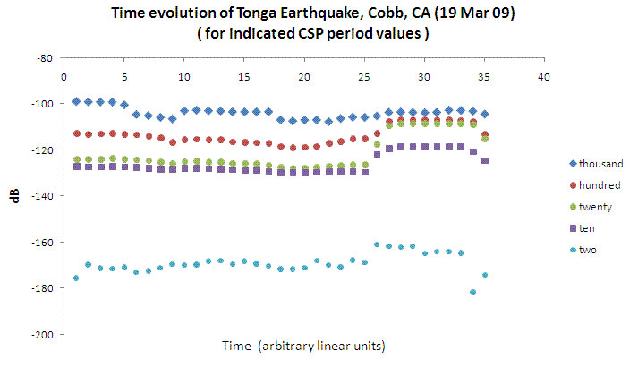 Spectral Time Evolution of Tonga 7.6m Earthquake, Cobb [Mountain] CA 200903.19