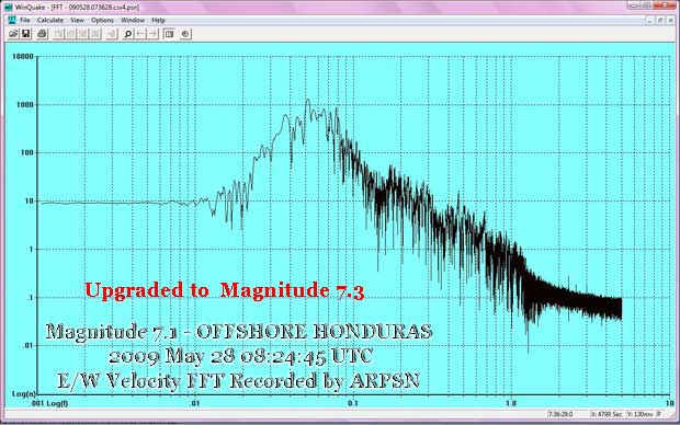 Honduras 7.1 E/W Velocity FFT recorded by ARPSN