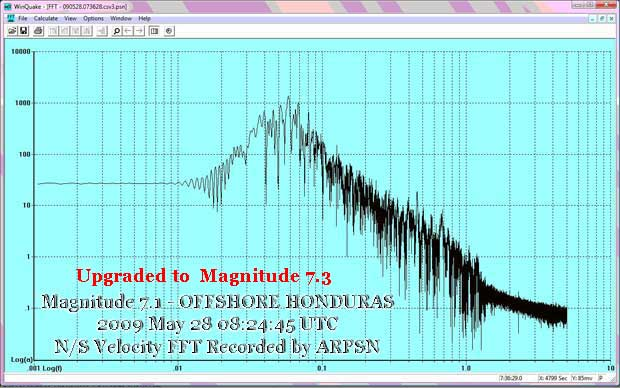 Honduras 7.1 FFT recorded by ARPSN