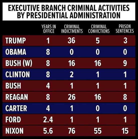 Executive Branch Criminal Activities by Presidential Administration